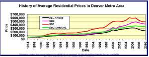 History of Denver's Residential Average Prices Mid Year 2010