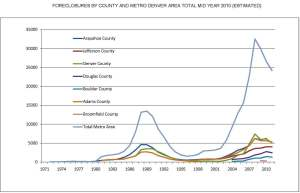 The Denver History of County Foreclosures - Mid Year 2010