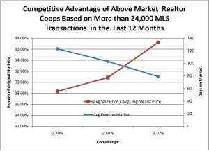 The Affect of Coop Rates on Sales Price and Marketing Time
