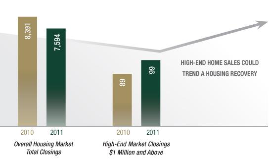 Smart Money Trend Chart