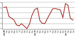 Months Supply Trending-Chart Denver Metro 2011