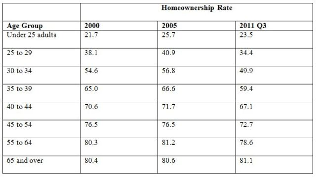 Home Ownership By Age Group