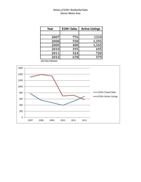 History of $1,000,000 Residential Sales in Metro Denver