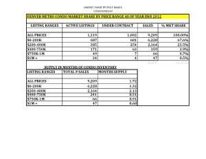 CONDO Market Share by Price Range Year End 2012 Denver, Colorado