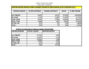 Market Share by Price Range Year End 2012 Denver, Colorado