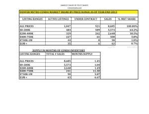Denver Market Watch Year End 2013