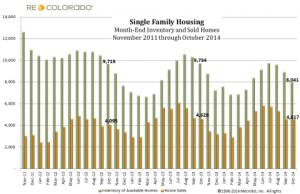 YTD Inventory View 11-2014