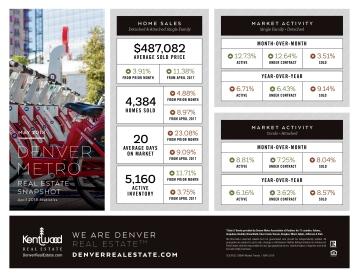 May_Denver_Metro_Stats